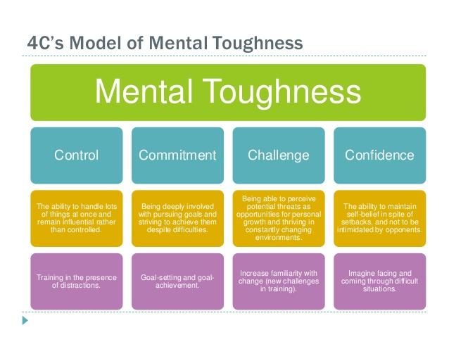 mentaltoughness4cmodel